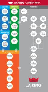 J.A. King Employment Flow Chart